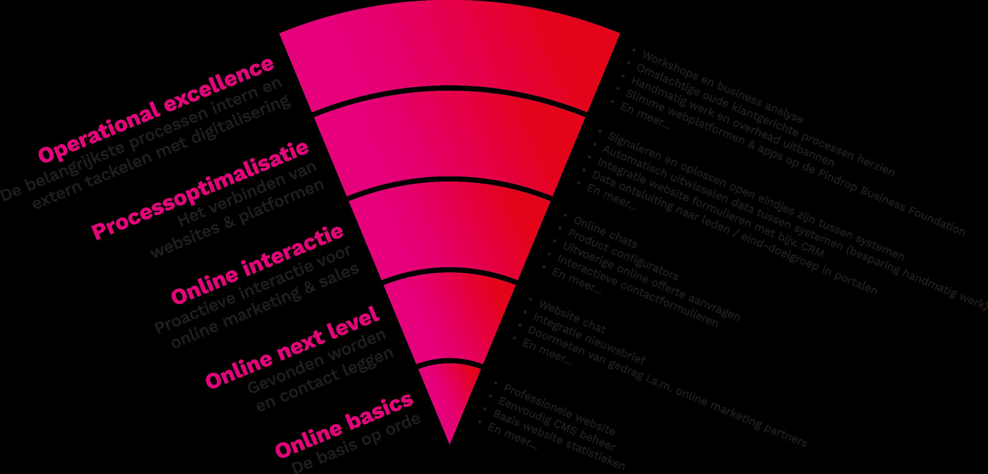 Pindrop model digitalisering organisaties
